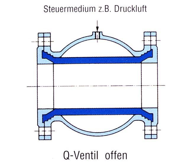 KVT-Prinzipdarstellung QV offen